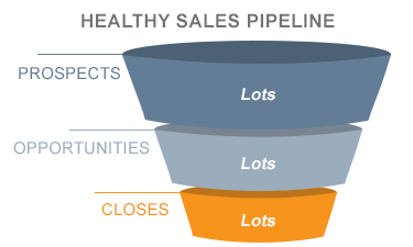 Healthy-Sales-Pipeline-Diagram-DoubleDigit-Sales-Training