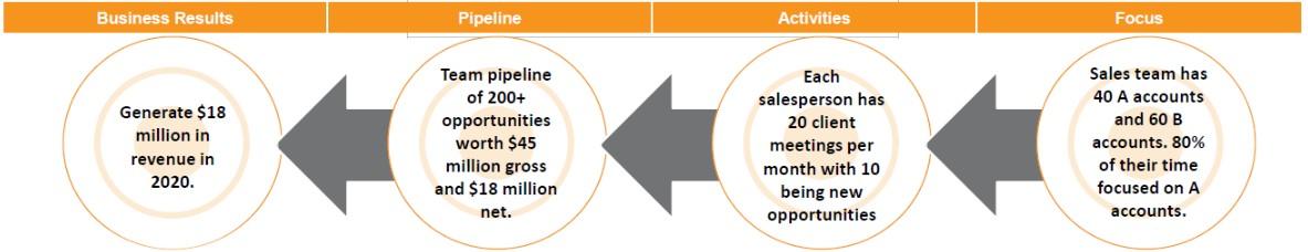 key-metrics-sales-culture-doubledigit-sales