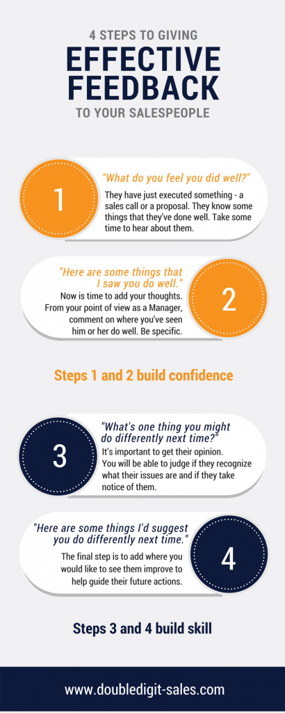 Effective Feedback Process Infographic