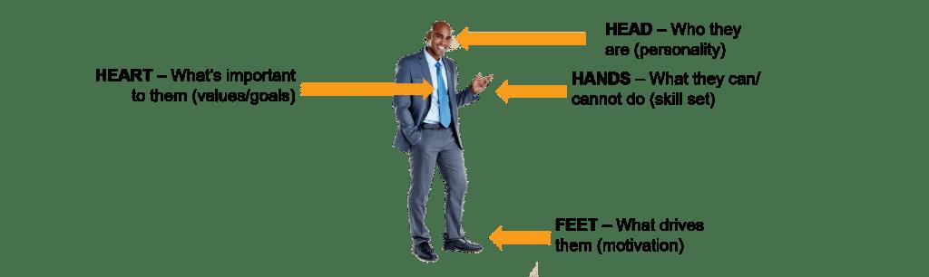 Head Heart Hands Feet